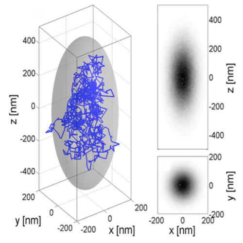 Simulation of a Particle in an Optical Trap published in Am. J. Phys.