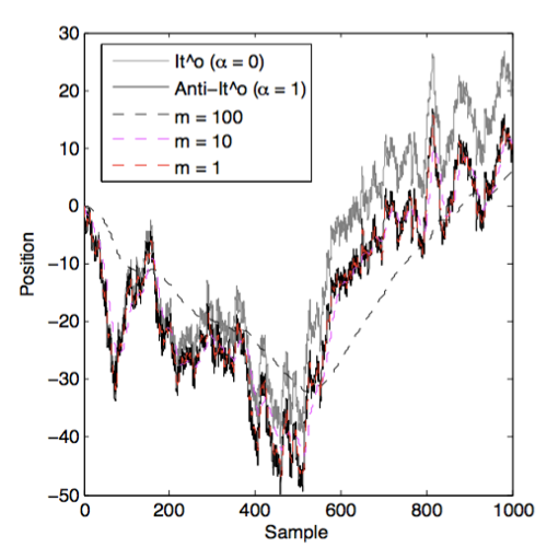 Noise-induced drift in SDEs published in J. Stat. Phys.