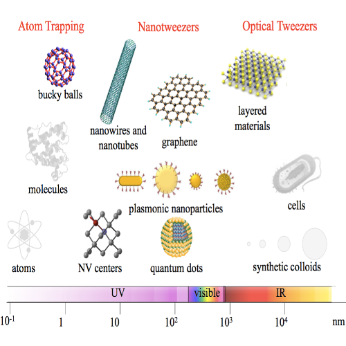 Review on Optical Trapping of Nanostructures published in Nature Nanotech.