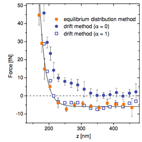 Comparison Between Force Measurement Methods published in Phys. Rev. E